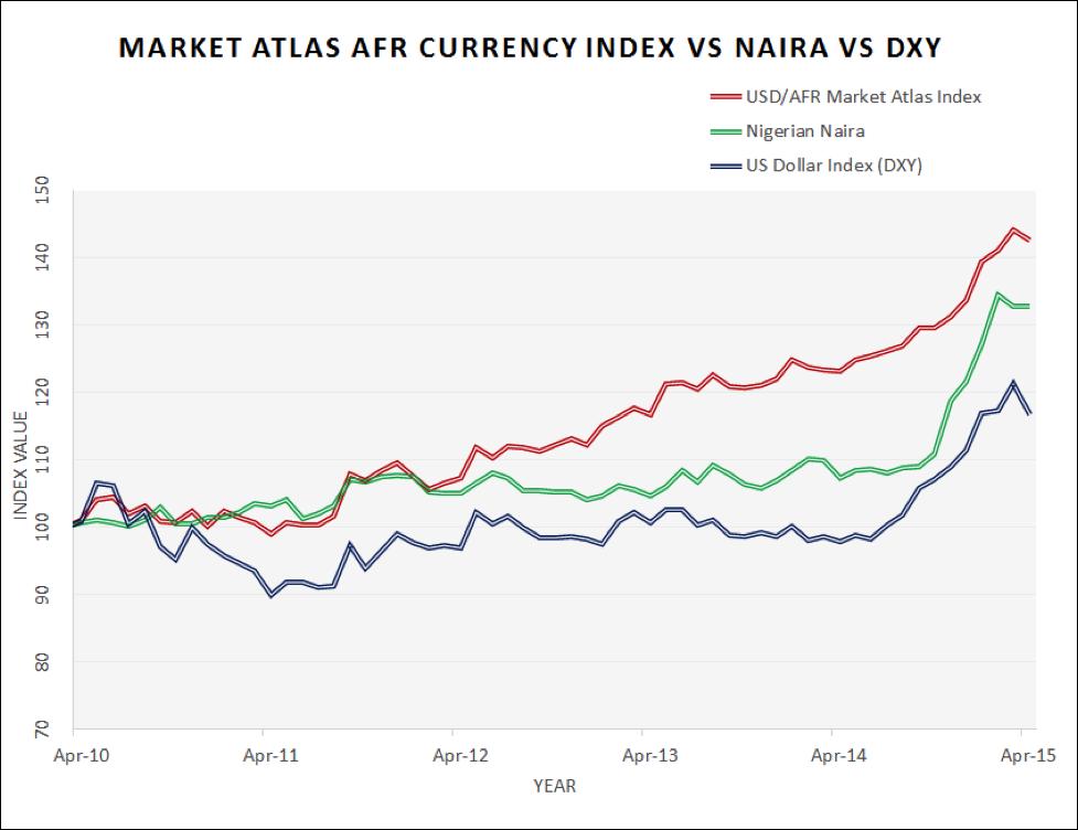 Naira Dollar Chart