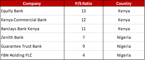 Table 1: Relative P/E Ratios of leading Kenyan and Nigerian banks (Source: INET BFA Expert Platform)