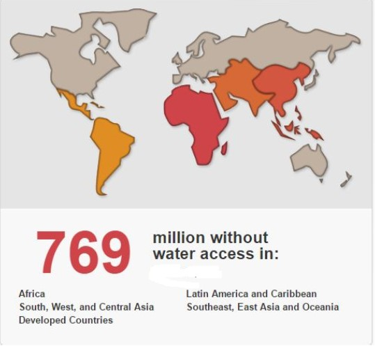 Access to water in the world