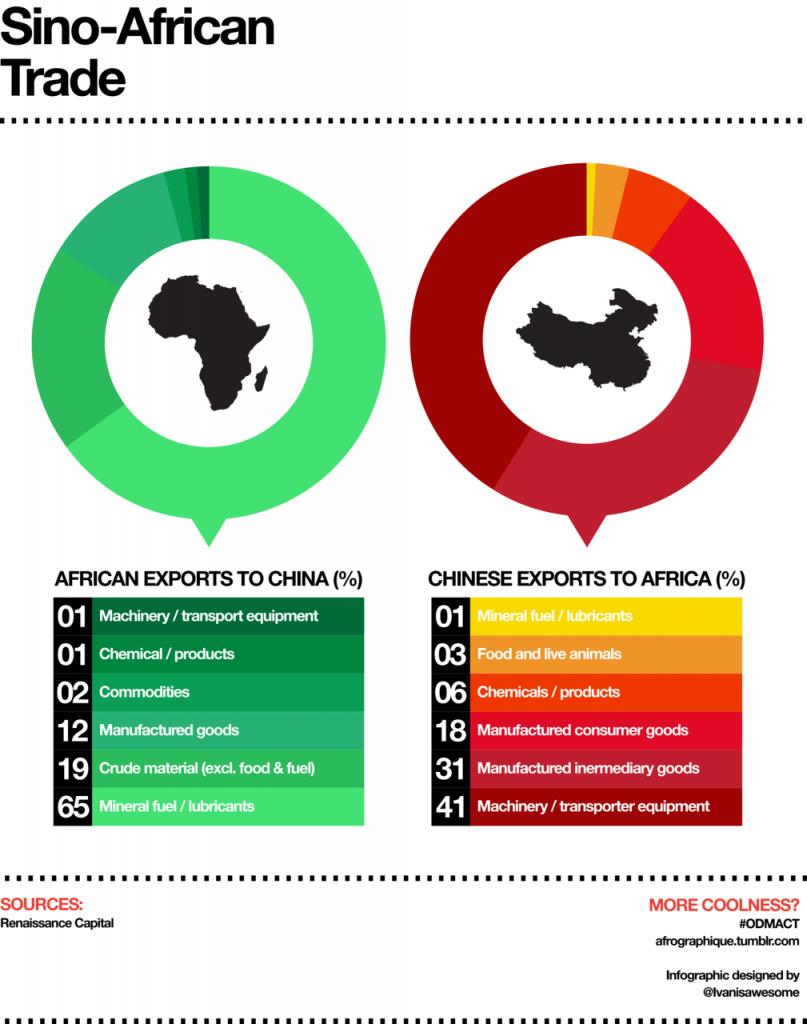 China Africa Trade -- Renaissance Capital