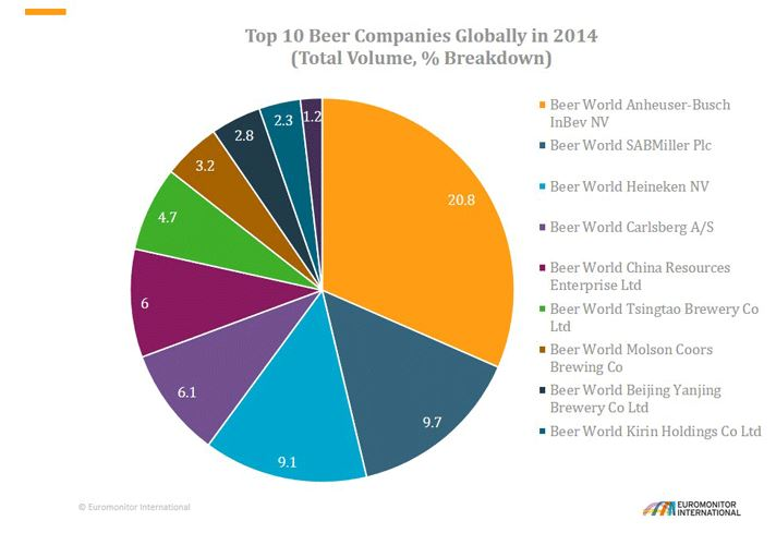 anheuser busch inbev marketing analysis Analysis company information anheuser busch (ab) ranks fourth in the industry beverage, as per fortune global magazine ranking first and second are the coca-cola and coca-cola enterprise, third is inbev and fourth is anheuser-busch buds.