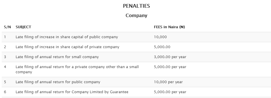 cac-penalties-ventures-africa