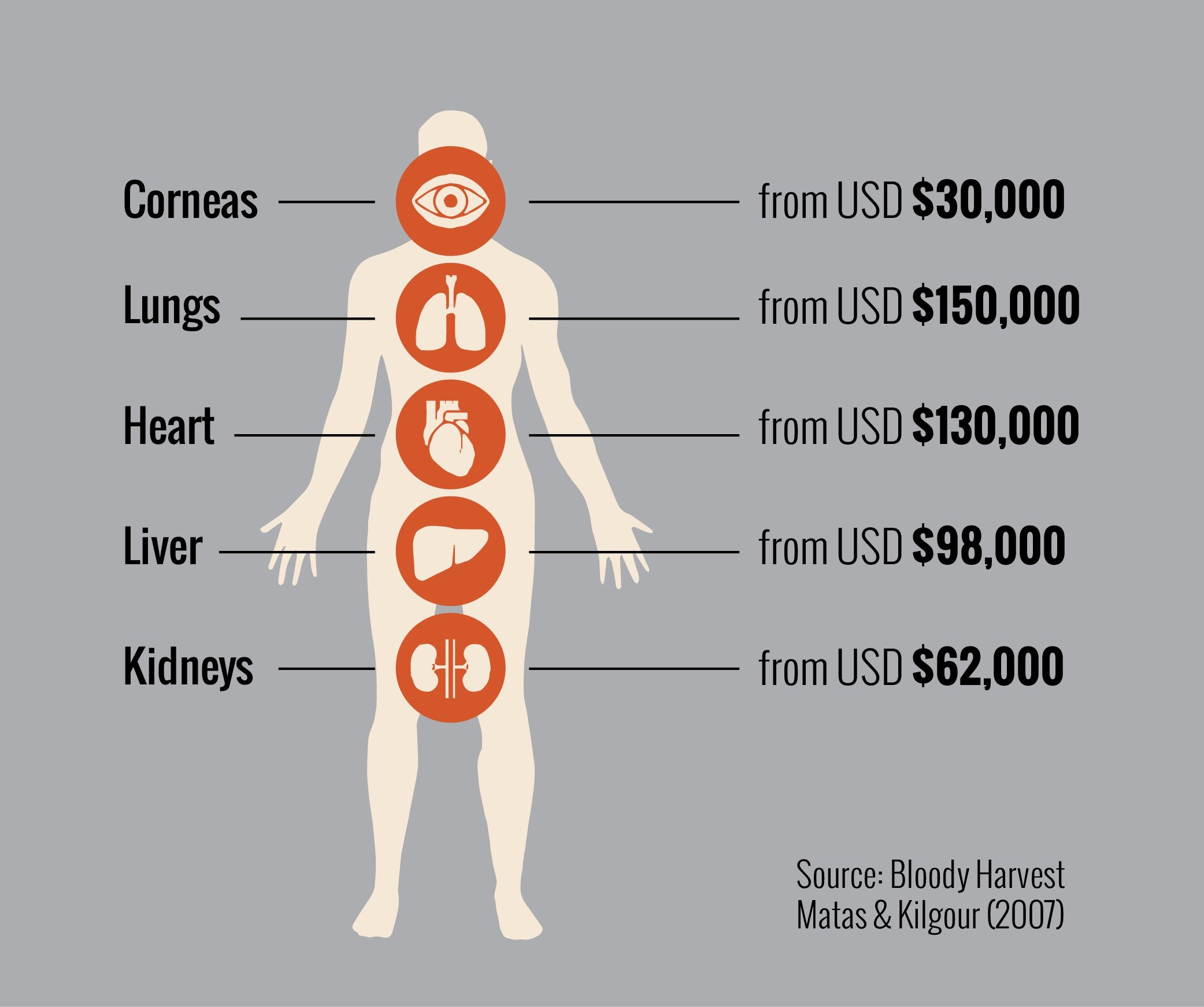 How harsh economic conditions might be leading nigerian for Can you donate organs if you have a tattoo