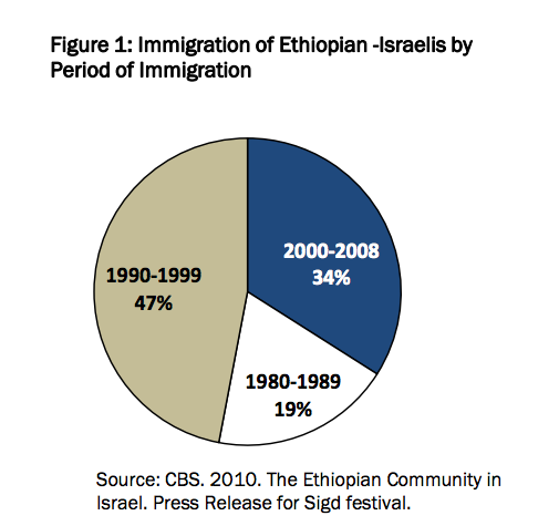 Immigration of Ethiopian-Israelis by Period of Immigration