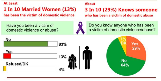 domestic violence in africa The past several years have been marked by increasing activity in the area of violence against women in south africa through the efforts of the women's movement, service providers.