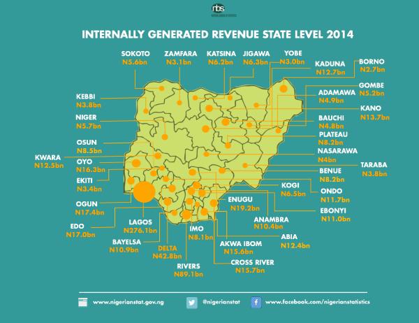 IGR-of-Nigerian-states-Ventures-Africa