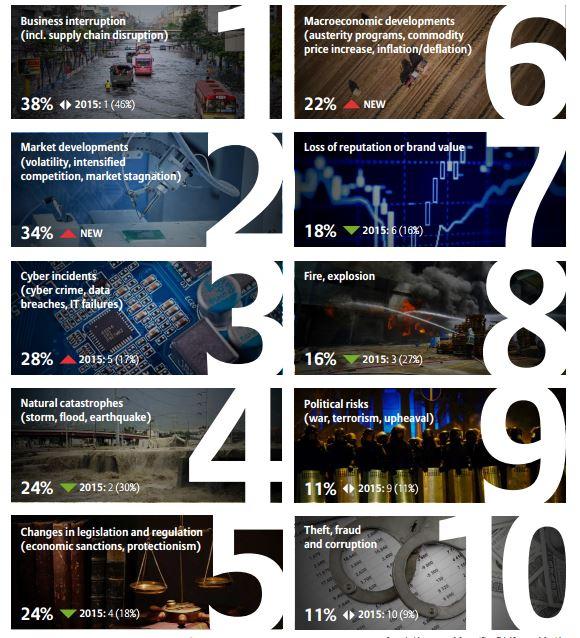 Allianz global business risk