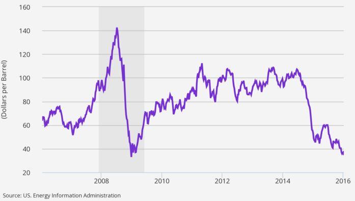 fall in oil price