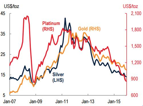 gold pricing