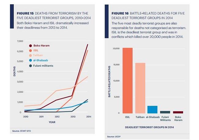 Credit - Global Misery Index 2015