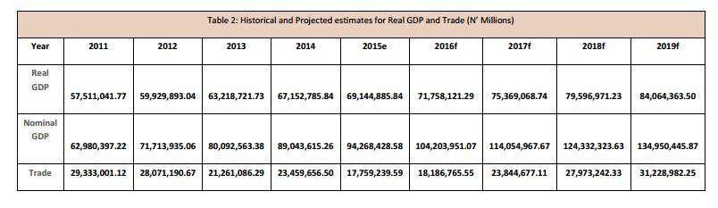 Credit - National Bureau of Statistics