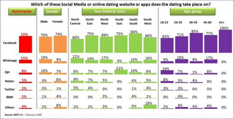 dating social network in south africa