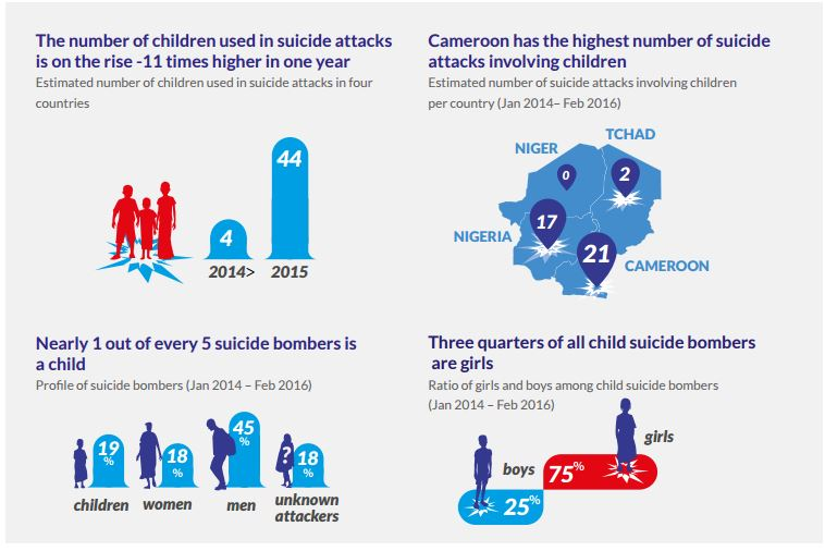 Credit - UNICEF