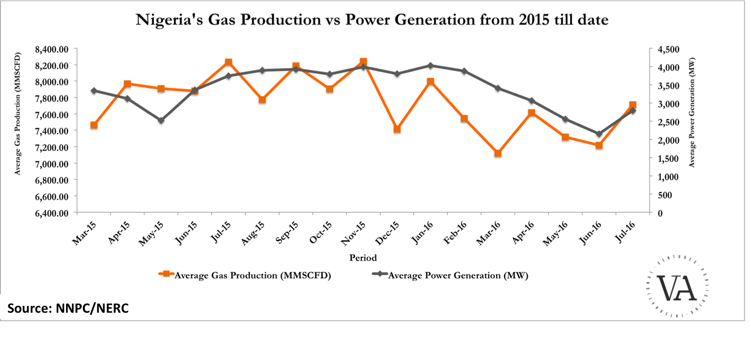 This Chart Tells You The Current State Of Power Supply In Nigeria Powering A Generation Generating Electricity Evident That And Gas Fell At Same Time Largely Because Is Very Dependent On Its Thermal Plants