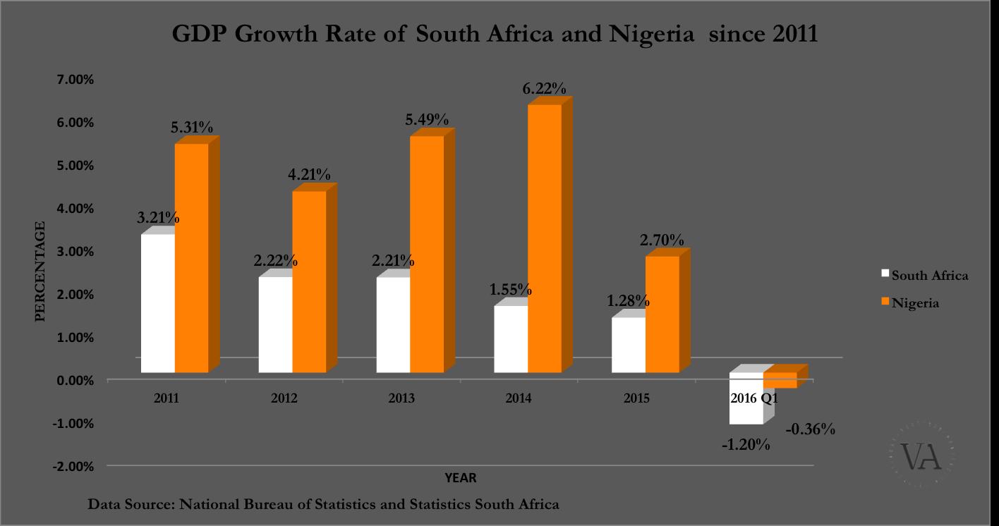 GDP GR SA Nig