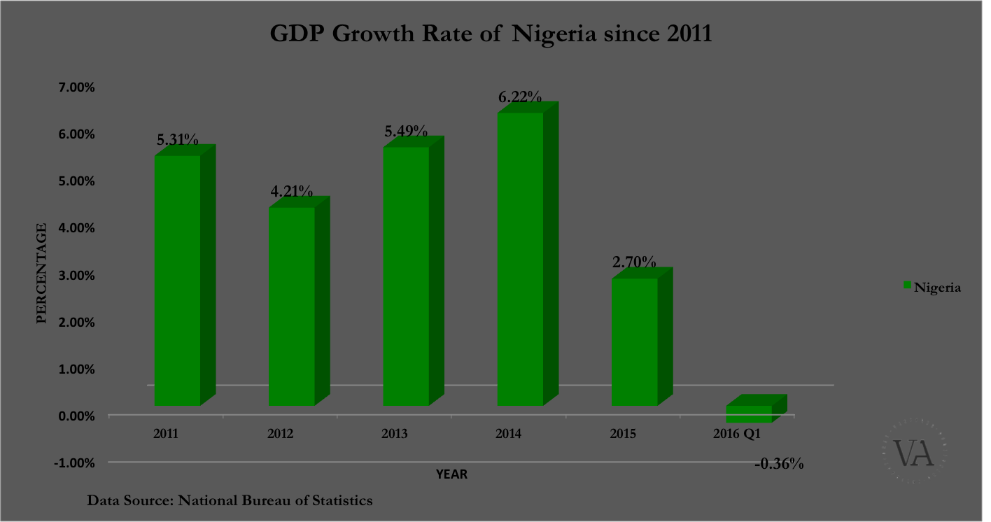 growth in nigeria economics Nigeria remains heavily dependent on oil crude sales are the source of up to 70% of government revenue and more than 90% of the country's export earnings.