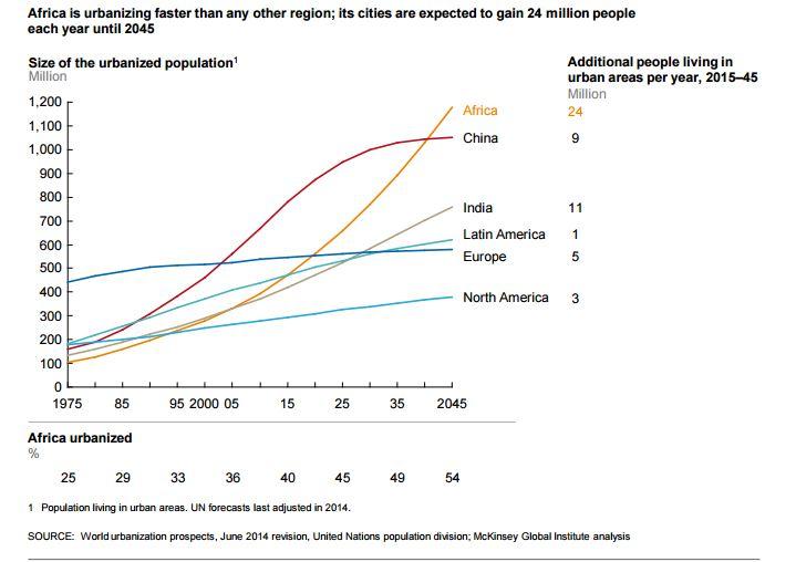 urbanization-growth