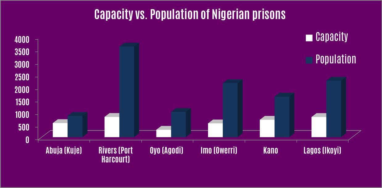 prisoncapacityva