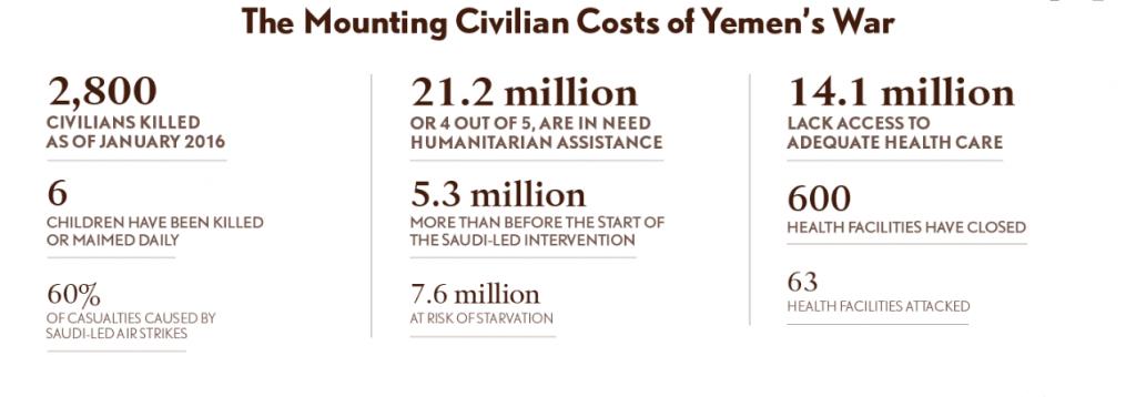 Civilian Cost of Yemen War