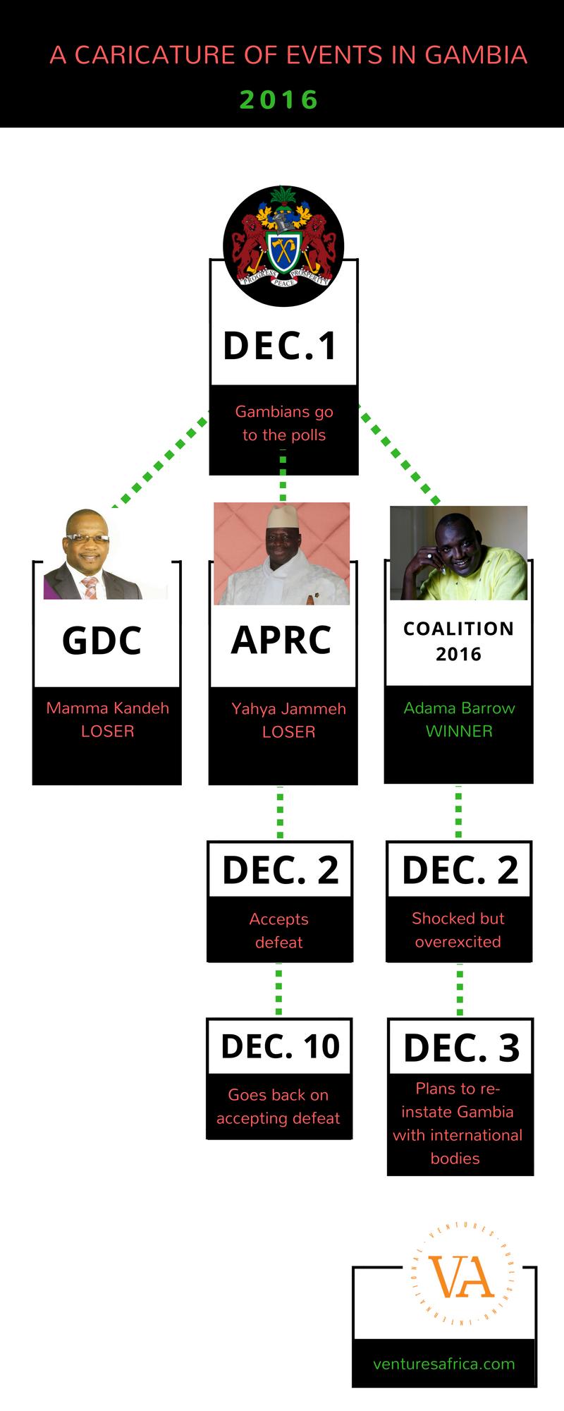 gambia-crisis