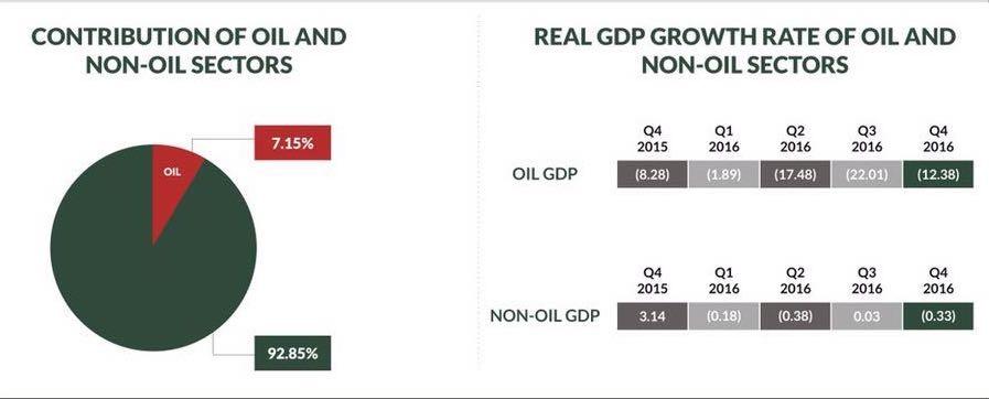 Oil and non-oil