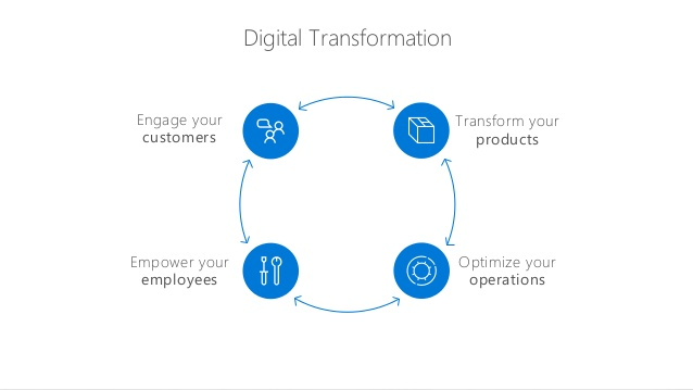 transforming-business-for-the-digital-age-presented-VA