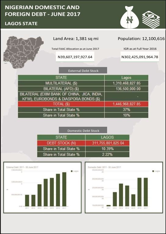 Lagos state domestic and foreign debt Credit - NBS