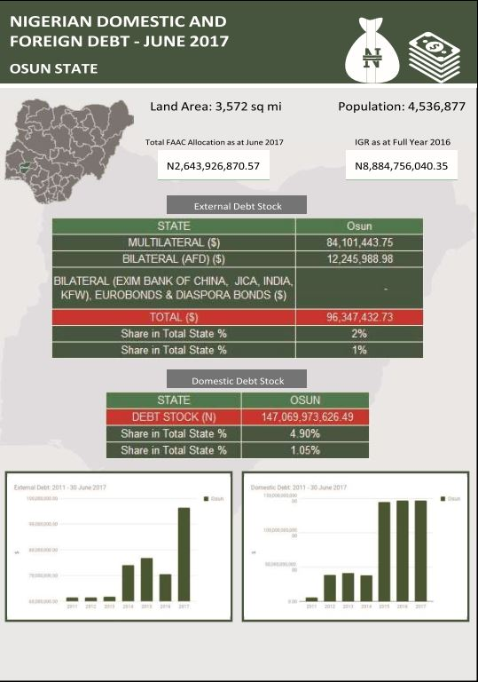 Osun state domestic and foreign debt Credit - NBS