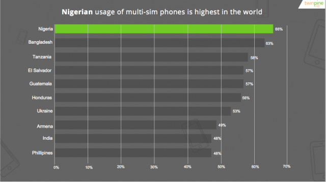mobile penetration in Nigeria