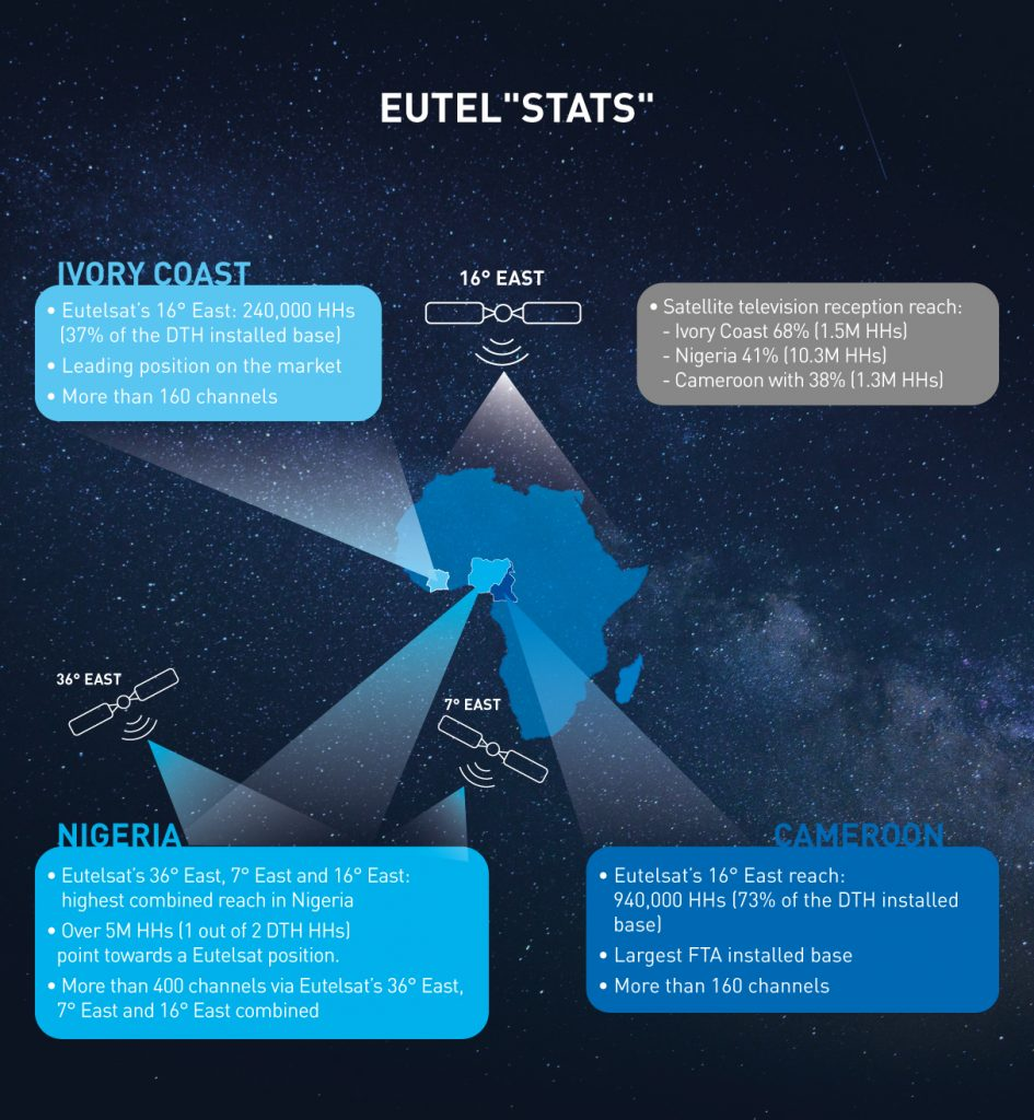 Eutelsat ranks as market leader across Nigeria, Cameroon and Ivory