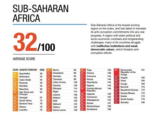 corruption index subsaharan africa VA CORRUPTION PERCEPTIONS INDEX 2018: HERE IS HOW SUB-SAHARAN AFRICA FARED