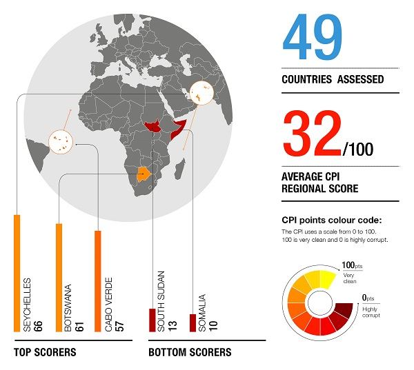 ssa cpi ventures africa CORRUPTION PERCEPTIONS INDEX 2018: HERE IS HOW SUB-SAHARAN AFRICA FARED